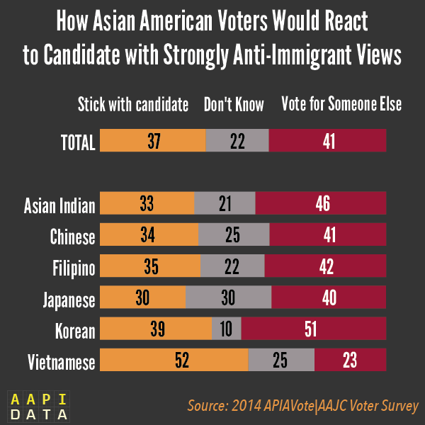 Asian American Voters Will Punish Candidates with Anti-Immigrant Views