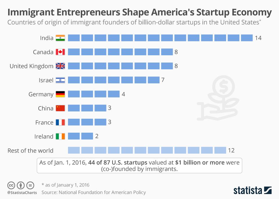 Immigrant Entrepreneurs Shape America's Startup Economy